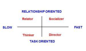 Communication Model part2