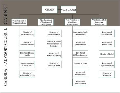 Schey Leadership Breakdown
